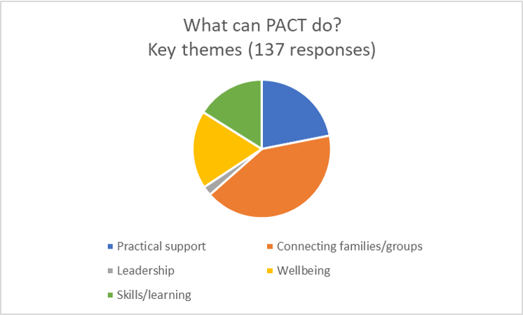 Listening_What can PACT do_graph.png