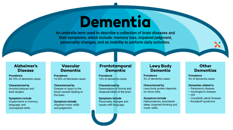 common types of Alzheimer's.png